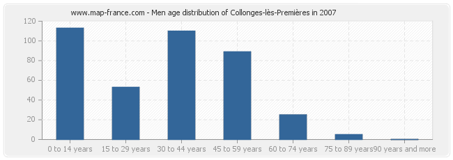 Men age distribution of Collonges-lès-Premières in 2007