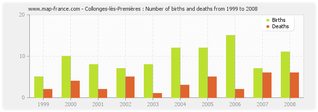 Collonges-lès-Premières : Number of births and deaths from 1999 to 2008