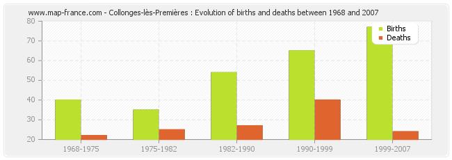 Collonges-lès-Premières : Evolution of births and deaths between 1968 and 2007
