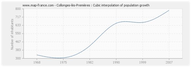 Collonges-lès-Premières : Cubic interpolation of population growth