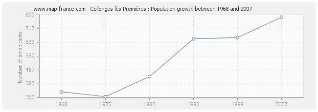 Population Collonges-lès-Premières