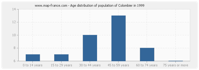 Age distribution of population of Colombier in 1999