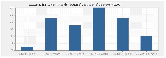 Age distribution of population of Colombier in 2007