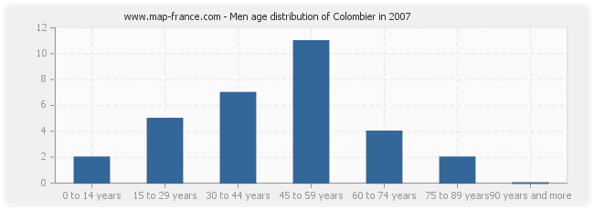 Men age distribution of Colombier in 2007