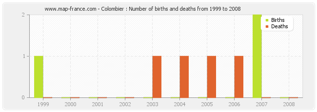 Colombier : Number of births and deaths from 1999 to 2008