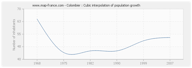 Colombier : Cubic interpolation of population growth