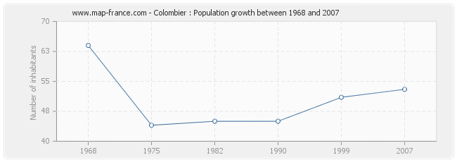 Population Colombier
