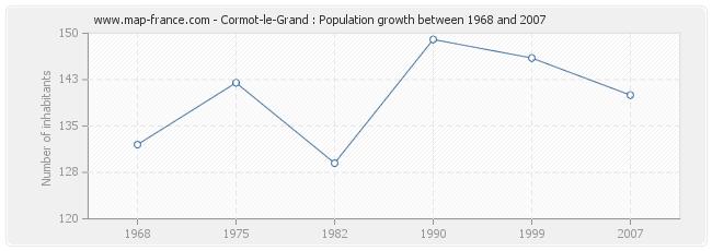 Population Cormot-le-Grand