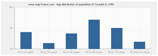 Age distribution of population of Corsaint in 1999