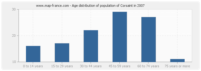 Age distribution of population of Corsaint in 2007
