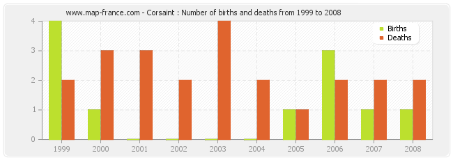 Corsaint : Number of births and deaths from 1999 to 2008