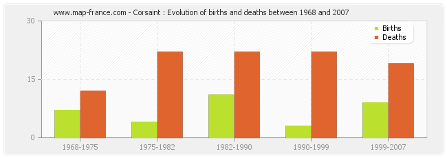 Corsaint : Evolution of births and deaths between 1968 and 2007