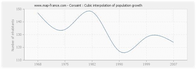 Corsaint : Cubic interpolation of population growth