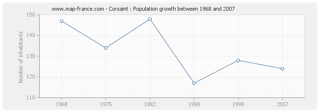 Population Corsaint