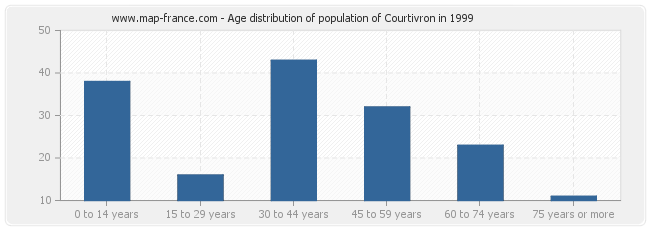 Age distribution of population of Courtivron in 1999