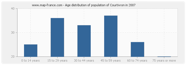 Age distribution of population of Courtivron in 2007