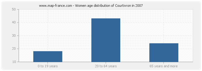 Women age distribution of Courtivron in 2007