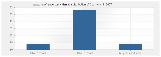 Men age distribution of Courtivron in 2007