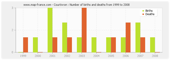 Courtivron : Number of births and deaths from 1999 to 2008