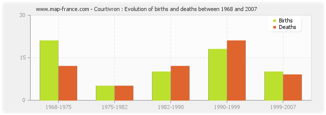 Courtivron : Evolution of births and deaths between 1968 and 2007