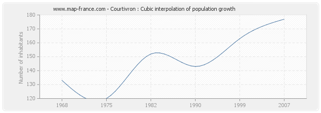 Courtivron : Cubic interpolation of population growth