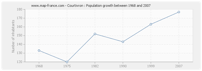 Population Courtivron