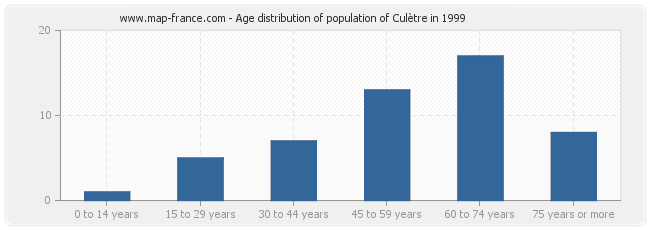 Age distribution of population of Culètre in 1999
