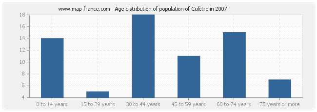 Age distribution of population of Culètre in 2007