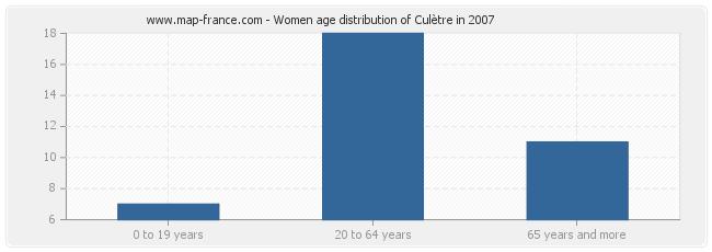 Women age distribution of Culètre in 2007