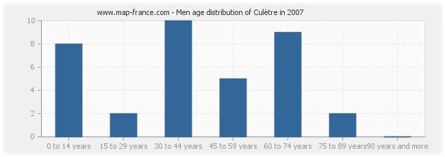 Men age distribution of Culètre in 2007