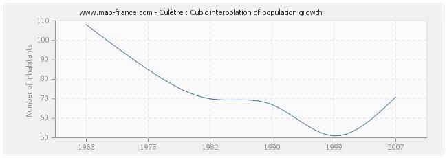 Culètre : Cubic interpolation of population growth