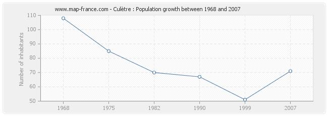 Population Culètre