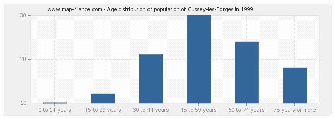 Age distribution of population of Cussey-les-Forges in 1999