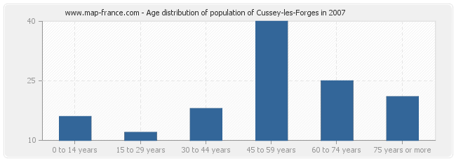 Age distribution of population of Cussey-les-Forges in 2007