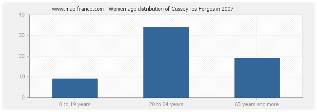 Women age distribution of Cussey-les-Forges in 2007