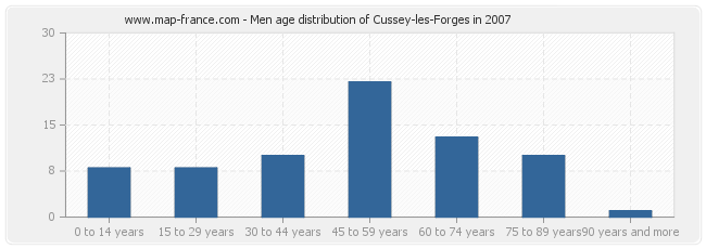 Men age distribution of Cussey-les-Forges in 2007