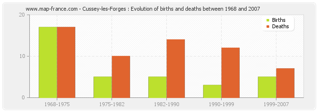 Cussey-les-Forges : Evolution of births and deaths between 1968 and 2007