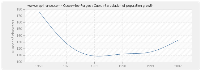 Cussey-les-Forges : Cubic interpolation of population growth