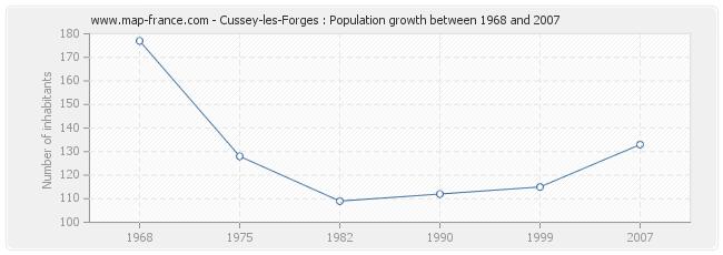 Population Cussey-les-Forges