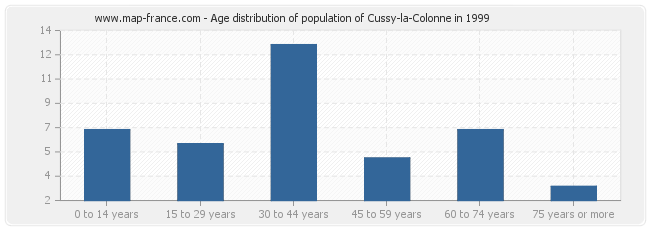 Age distribution of population of Cussy-la-Colonne in 1999