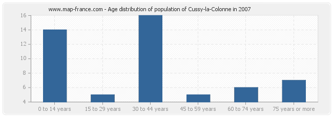 Age distribution of population of Cussy-la-Colonne in 2007