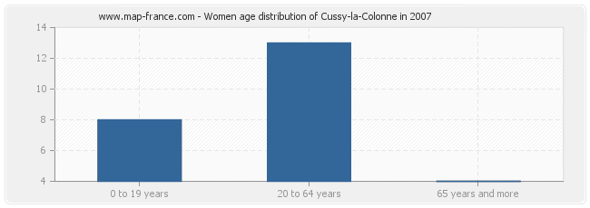 Women age distribution of Cussy-la-Colonne in 2007