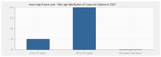 Men age distribution of Cussy-la-Colonne in 2007