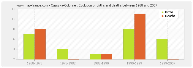 Cussy-la-Colonne : Evolution of births and deaths between 1968 and 2007
