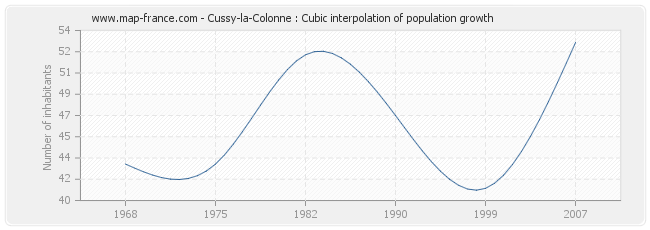 Cussy-la-Colonne : Cubic interpolation of population growth