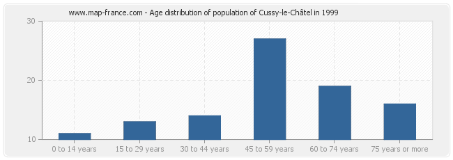 Age distribution of population of Cussy-le-Châtel in 1999