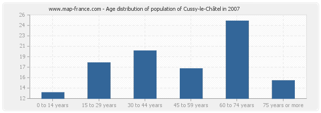 Age distribution of population of Cussy-le-Châtel in 2007