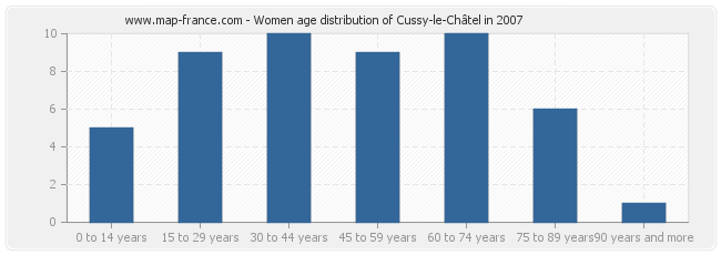 Women age distribution of Cussy-le-Châtel in 2007