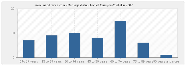 Men age distribution of Cussy-le-Châtel in 2007