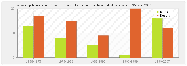 Cussy-le-Châtel : Evolution of births and deaths between 1968 and 2007